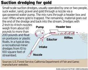 Suction Dredging Oregonian