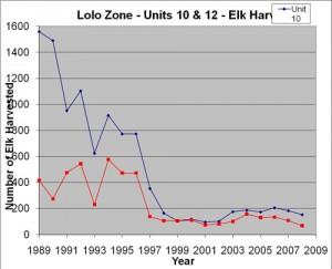lolo-elk-numbers