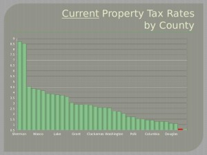 CurrentTaxRate