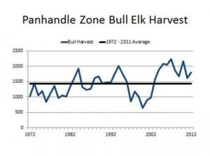 Idaho elk_bull_graph_t470