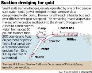 Suction Dredging Oregonian