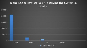 Cattle and Wolf Numbers in Idaho