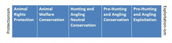 Conservation Spectrum