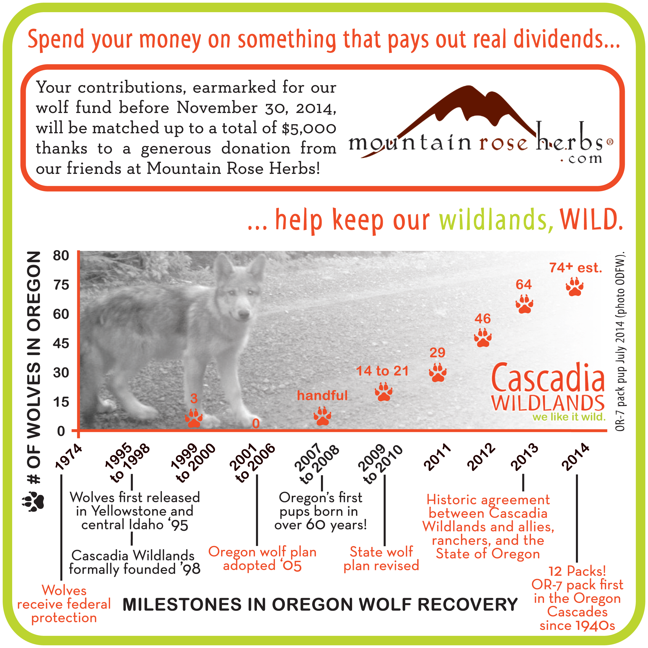 Donations_Wolf_MtnRoseHerbs_graph_DRAFT_C.3_21AugTry